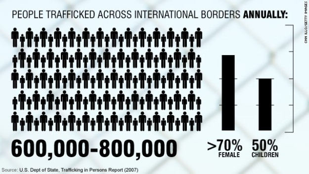 Annual Human Trafficking Figures Worldwide