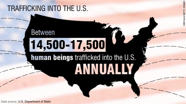 US Human Trafficking